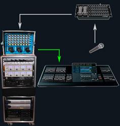 Raccordement du splitter à la console de sonorisation façade ou retour